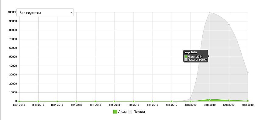 Скриншот изсервиса leadplan.ru. Данные предоставлены компаниейХэндбокс