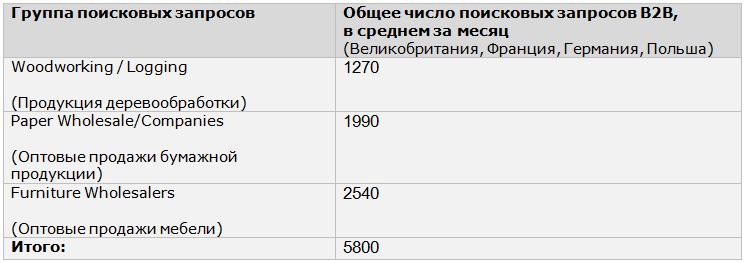 Данные: IM Action