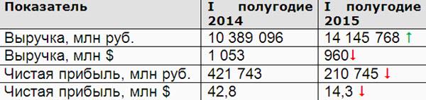 Источник: Минфин, данные переведены в $ по среднему официальному курсу Нацбанка Беларуси за отчетный период