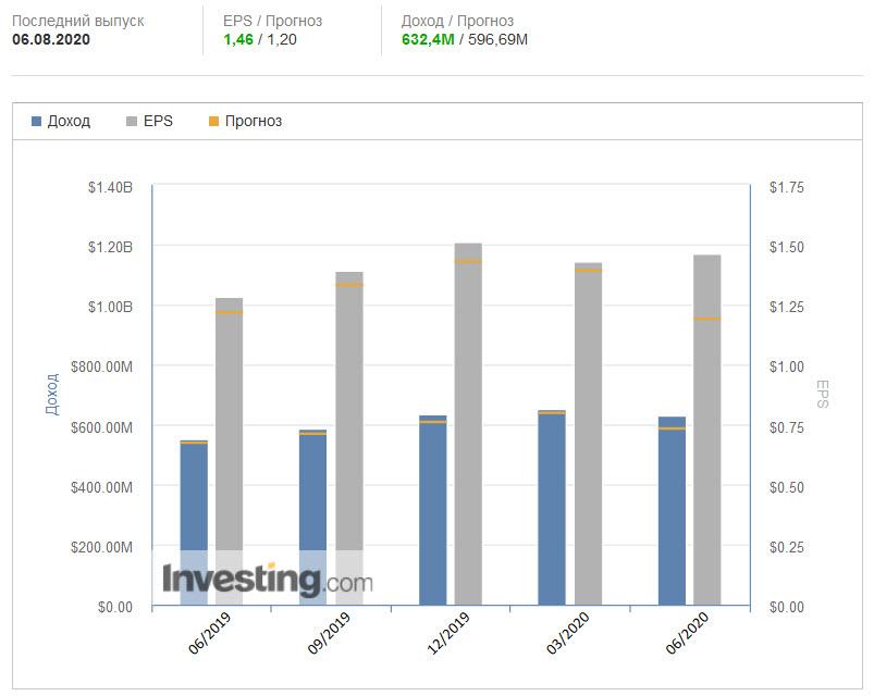 Отчет по прибыли EPAM. Данные: investing.com