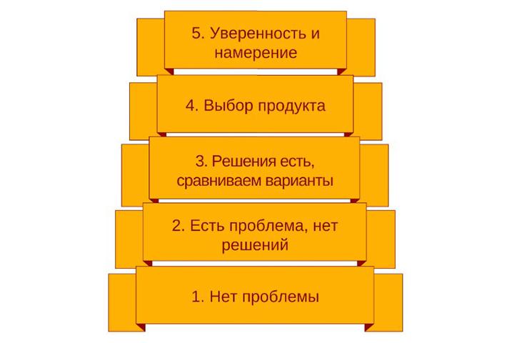 Фото с сайта azconsult.ru