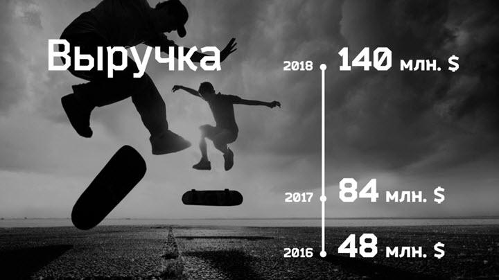 Слайд из презентации Сергея Вайниловича