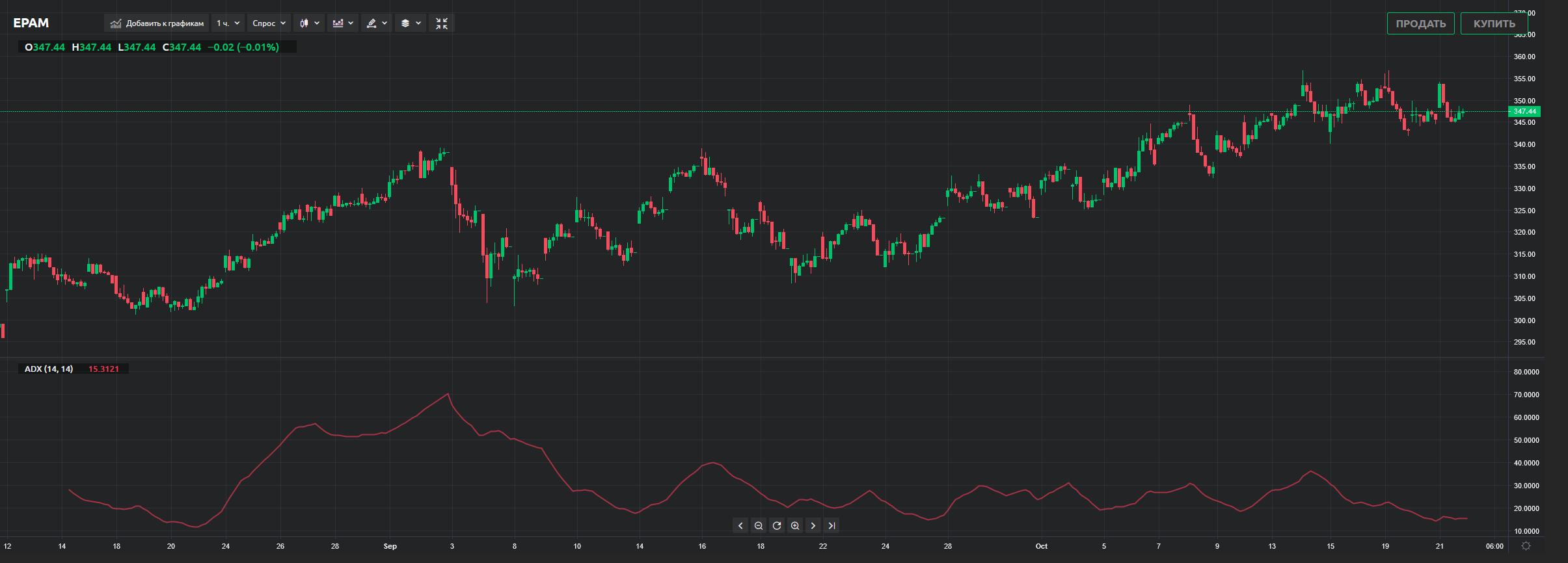 Динамика движения цены токенизированных акций EPAM на currency.com