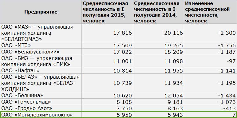 Данные: Белстат
