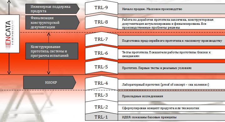 Данные перезентации Олега Кондрашова