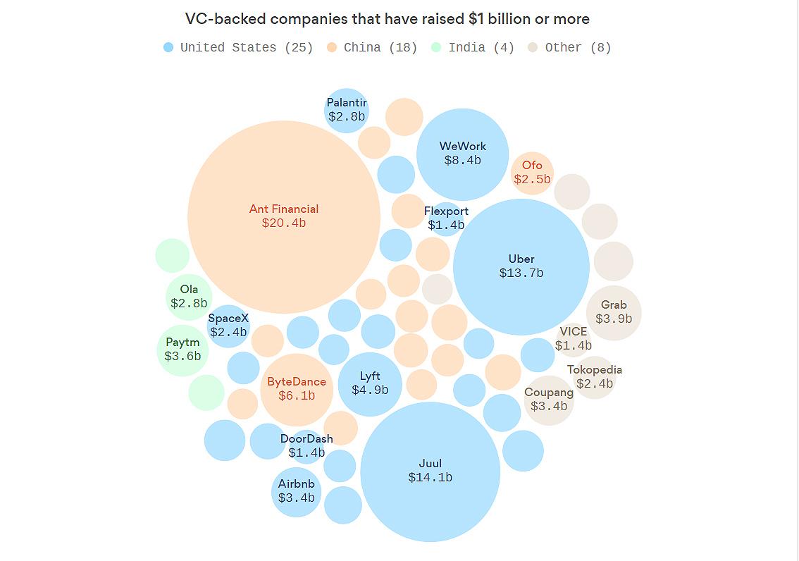 Компании которые инвестируют в стартапы кредит онлайн на карту москва