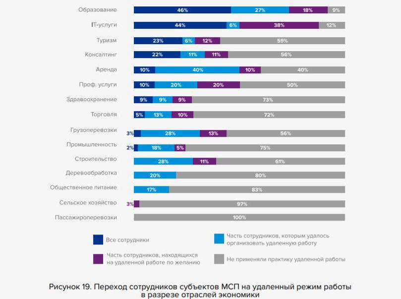 """Слайд из исследования """"Оценка воздействия пандемии COVID-19 на МСБ в Беларуси"""""""