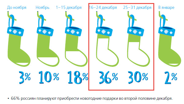 Скриншот из исследования Deloitte