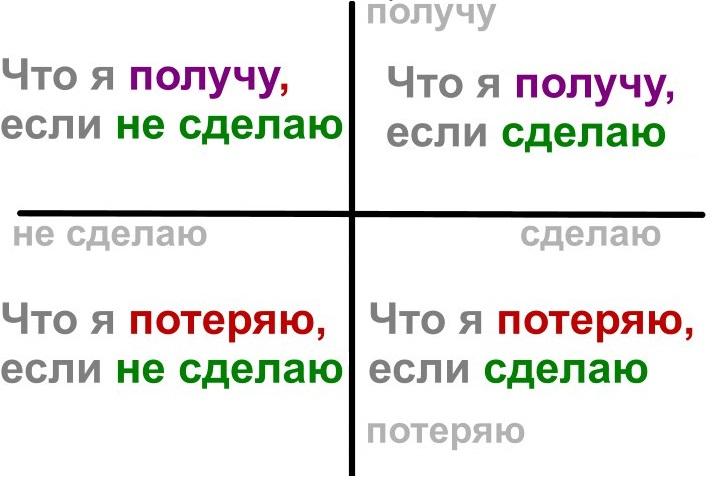 Так решаются задачи по системе декартовых координат. Фото с сайта pp.vk.me