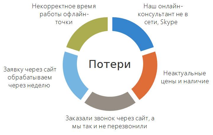 Слайд из презентации Сергея Царика