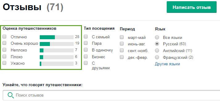 Скриншот с сайта Tripadvisor.ru