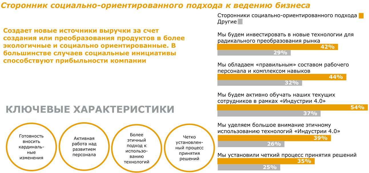 Данные: Deloitte