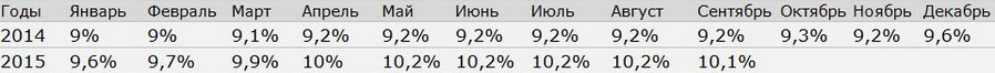 Источник: Национальный банк Беларуси