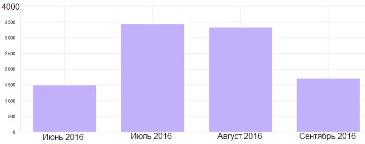 """Данные """"Надэкс"""""""