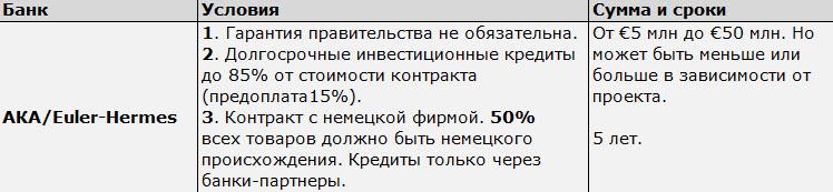 Данные: обзор ЮНИТЕР