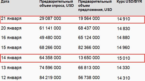 Источник: Белорусская валютно-фондовая биржа