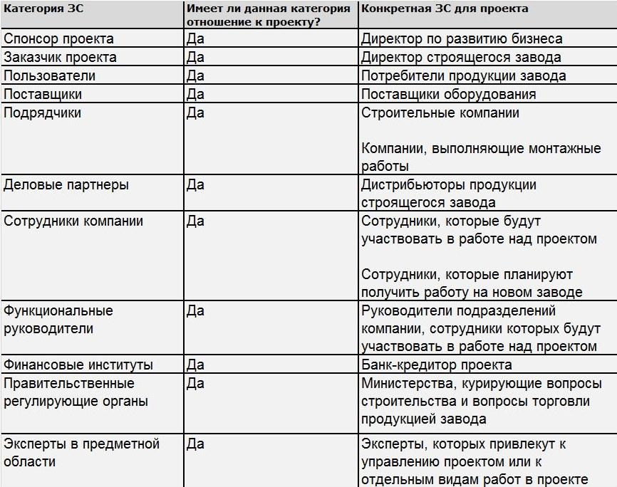 Пример таблицы со списком заинтересованных сторон