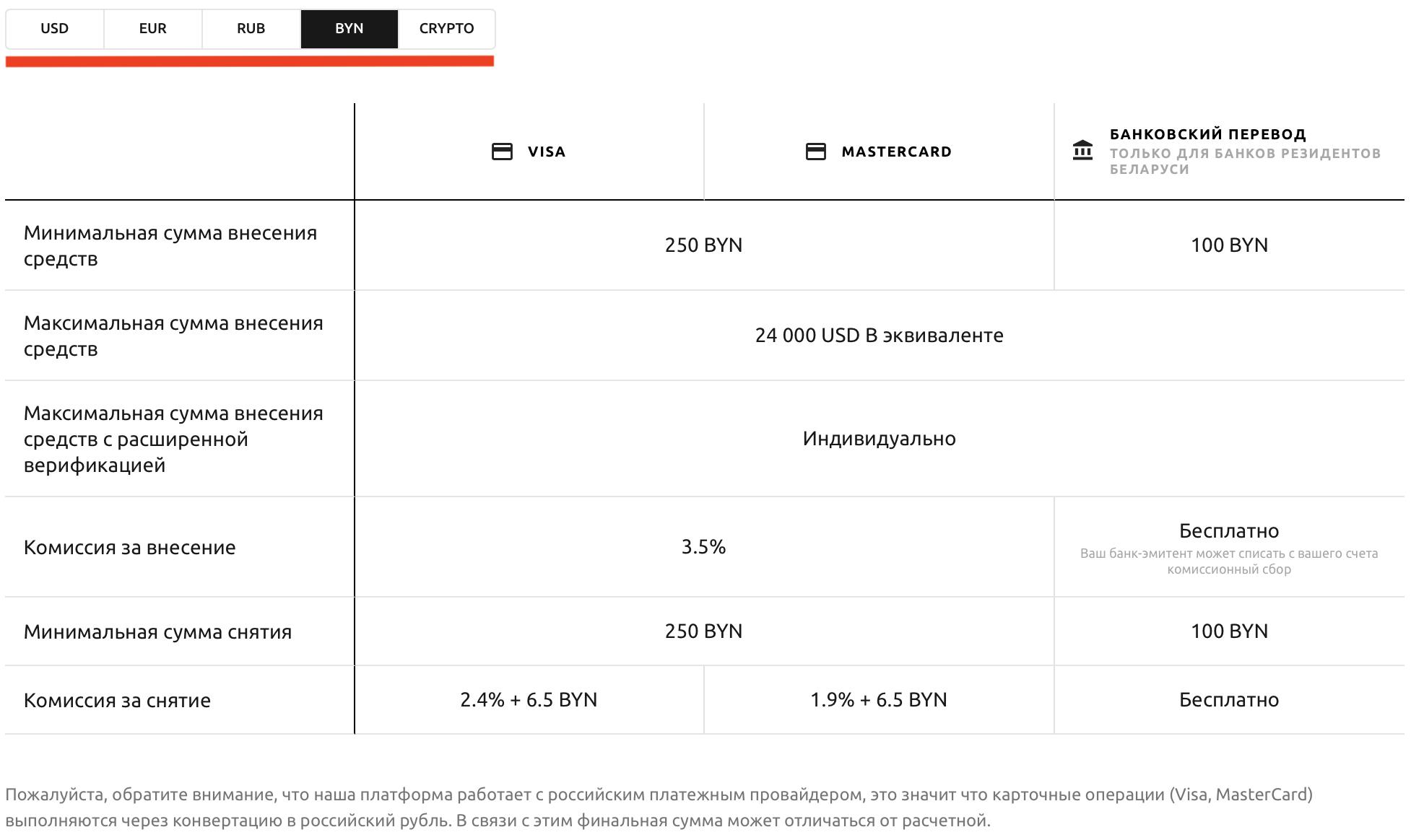 Комиссия за перевод USD, EUR, RUB, BYN через банковскую карту на Currency
