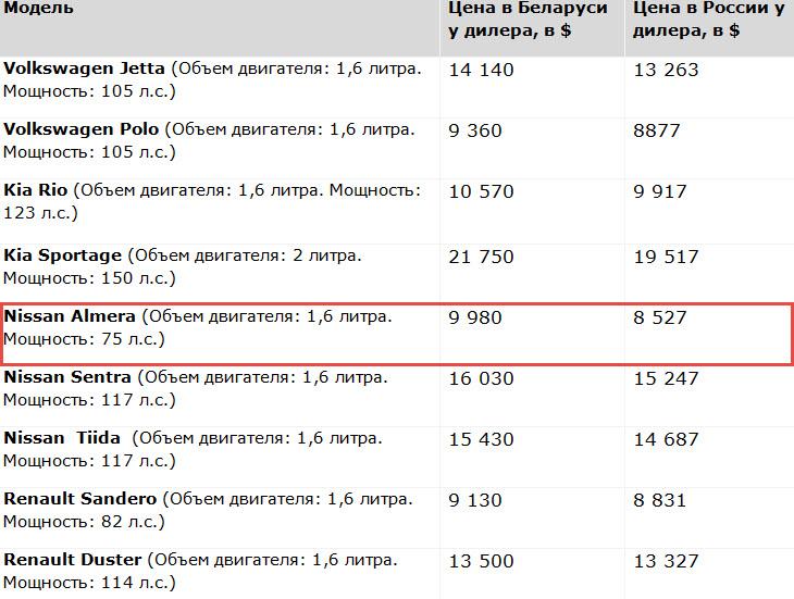 Данные: atlant-m.ru, atlant-m.by, nissan-belarus.by, nissan.ru, renault.by, renault.ru, avilon-vw.ru, major-kia.ru, собственные расчеты