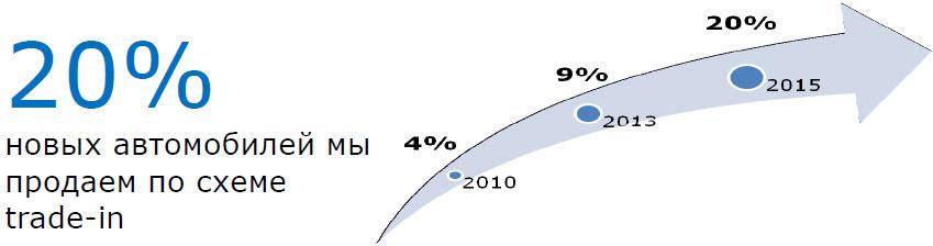 Данные: презентация Андрея Гаврилова