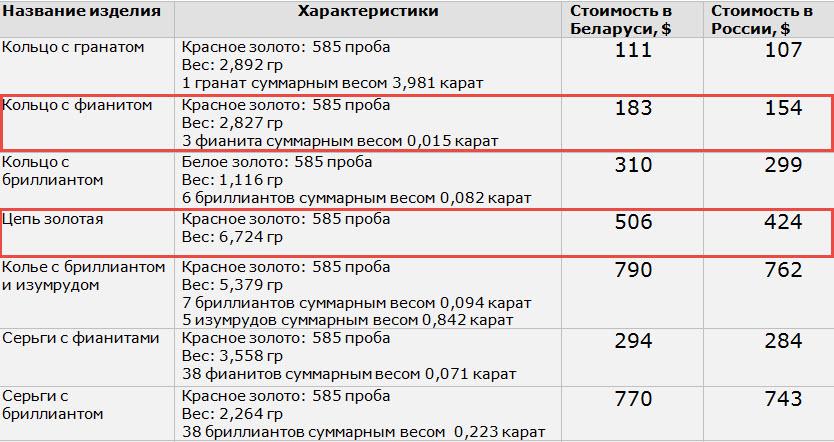 Источник: собственные расчеты на основании информации magicgold.by и magicgold.ru