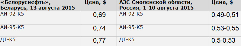 Источник: belorusneft.by, benzin-price.ru
