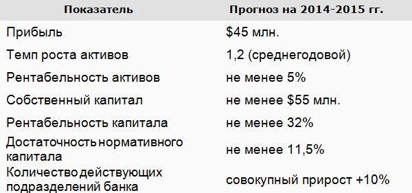 Источник: проспект эмиссии облигаций МТБанка