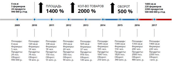 Материал из презентации Бориса Акимова и Дмитрия Акишкина