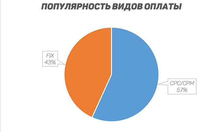 Инфографика предоставлена сервисом Сall-tracking.by