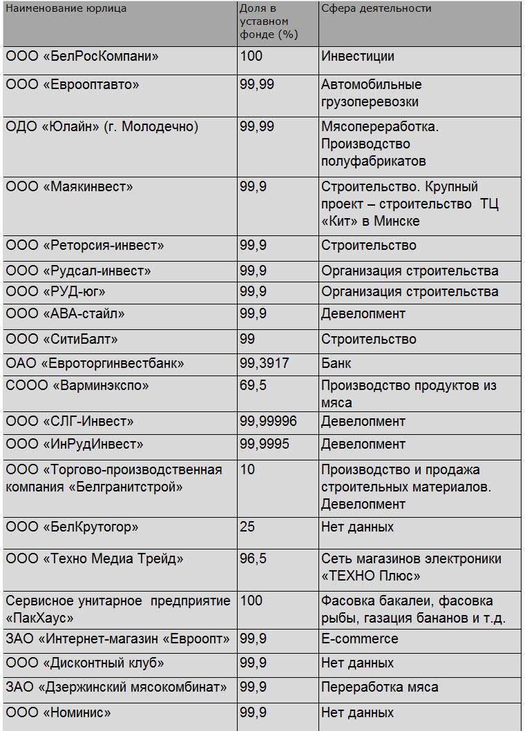 Источник: проспект эмиссии «Евроторг».