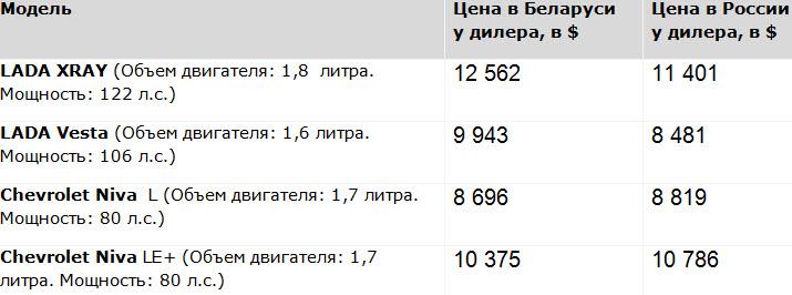 Данные с сайтов minsk-lada.by, lada.ru, oac-gmavtovaz.ru, multimotors.by