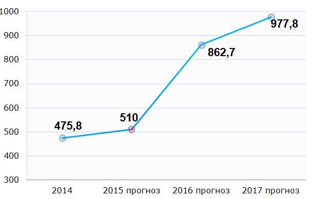 По данным ООО «Евроторг»