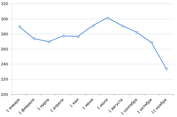 Изменение курса RUB/BYR в январе-ноябре 2014. По данным Нацбанка
