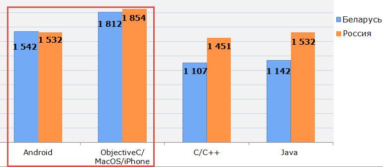 Данные: dev.by, moikrug.ru, собственные расчеты