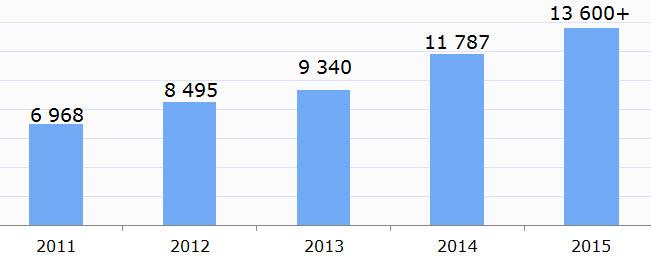 Данные: EPAM