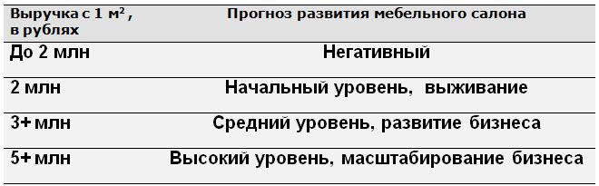 """По данным «Уно мебель"""""""