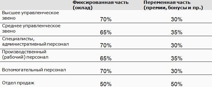 По данным исследования «Аналитический обзор рынка труда 2-2014» КГ «Здесь и сейчас»