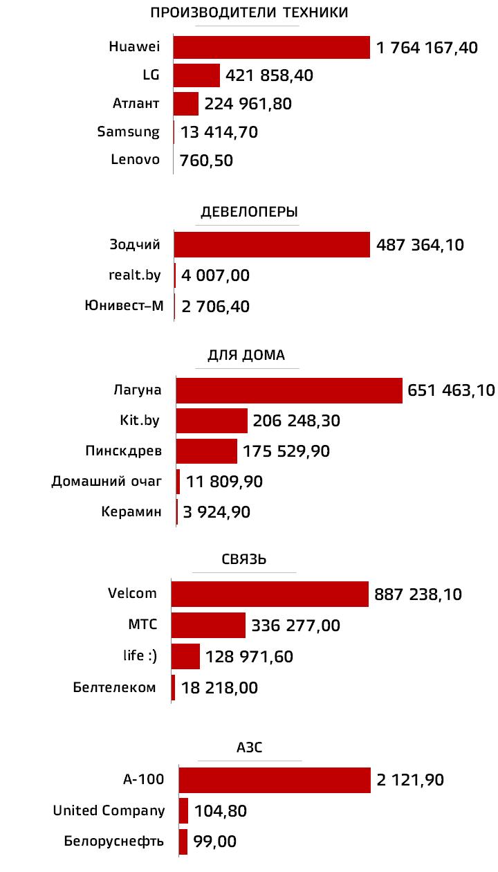 Рейтинг каналов Youtube, ARTOX media
