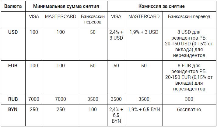 Ограничения по сумме и комиссии при выводе средств на Currency.com