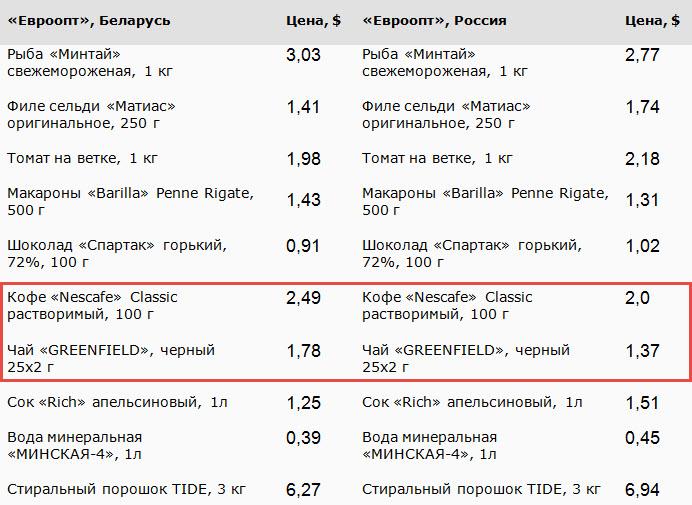 """Источник: данные сети «Евроопт"""""""
