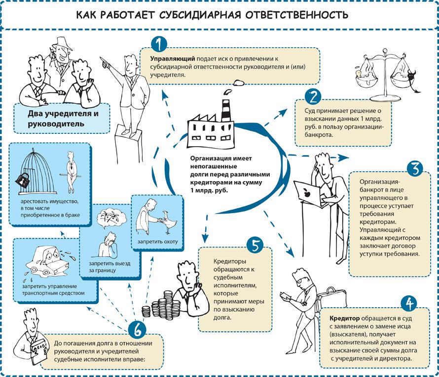 Инфографика: «Степановский, Папакуль и партнеры»