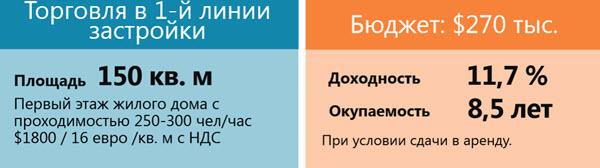 Данные: ГК «Твоя столица»