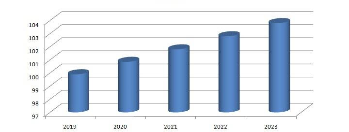 Источник данных: Международное Энергетическое Агентство