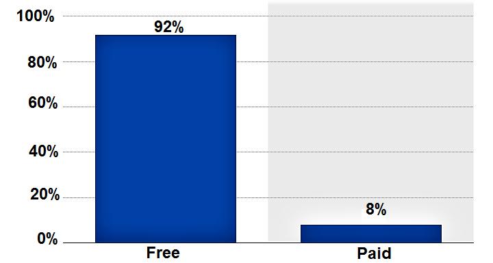 Количество бесплатных приложений. Фото предоставлено автором