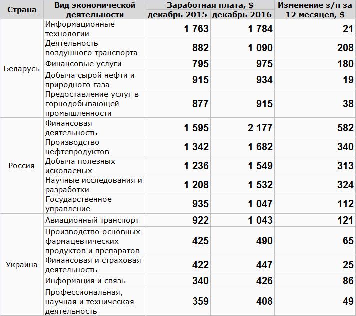 Данные: Белстат, Росстат, Украстат, собственные расчеты