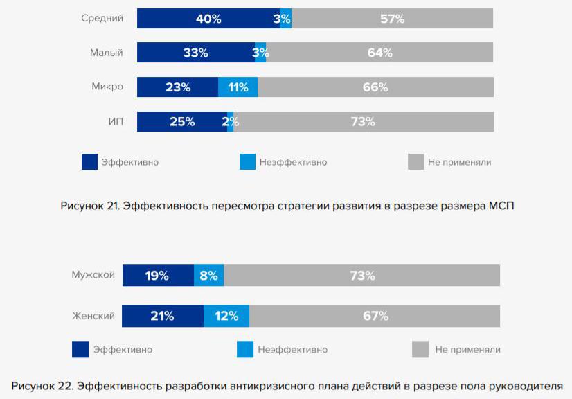 Слайд изисследования «Оценка воздействия пандемии COVID-19 наМСБ вБеларуси»
