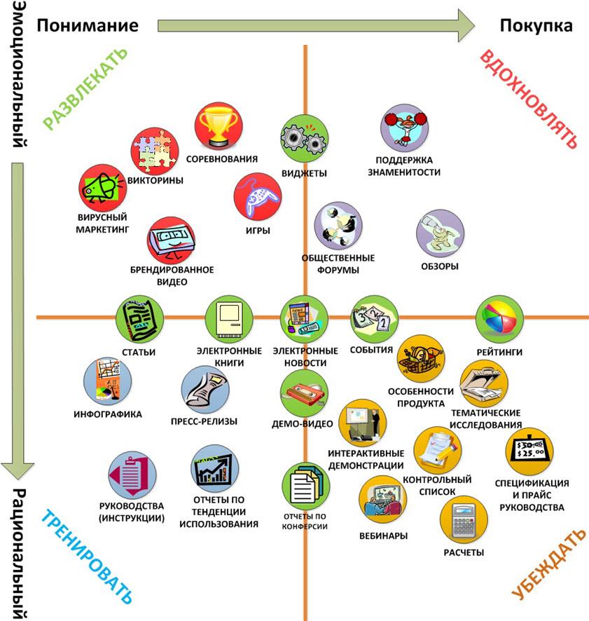 """Источник: thecontentguys.nl. Иллюстрация предоставлена бизнес-школой «Капитал"""""""