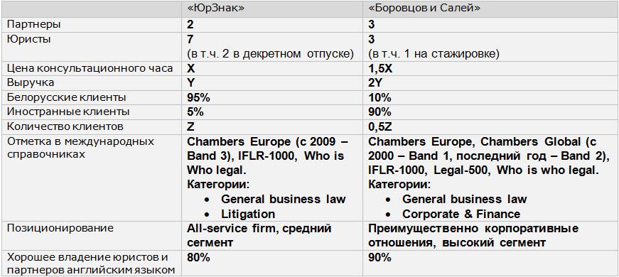 Данные предоставлены АБ «Боровцов и Салей БИС»
