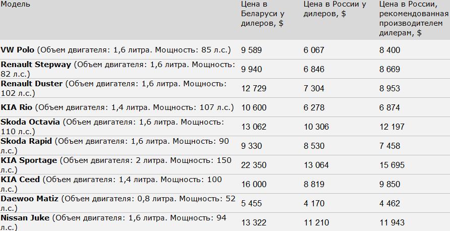 Источник: данные с официальных сайтов автодилеров и cars.ru, auto.ru