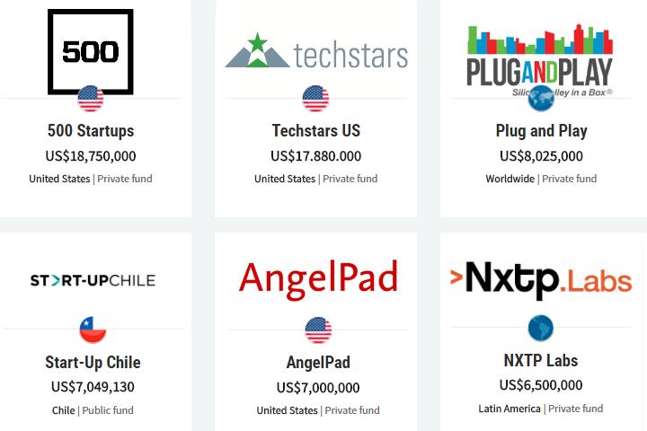 Топ-6 акселераторов в мире по объемам посевных инвестиций в мире. Скриншот страницы отчета global-accelerator-report-2015 с сайта gust.com